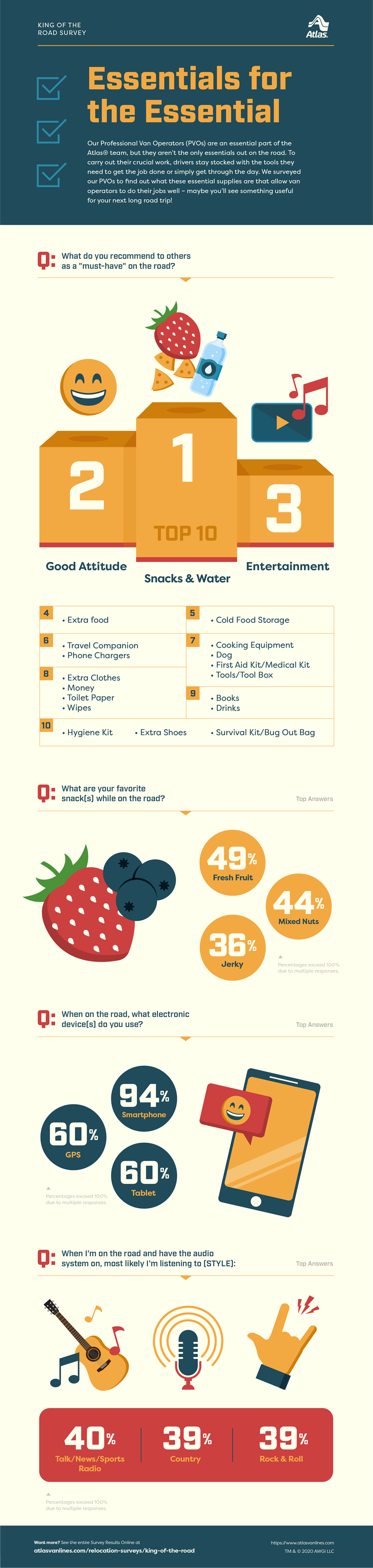 long-distance road trip essentials infographic